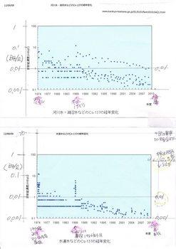 Cs-137経年変化20120909.jpg