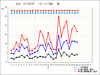 daily_s2201203sendai.png